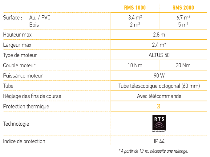 caractéristiques techniques RMS