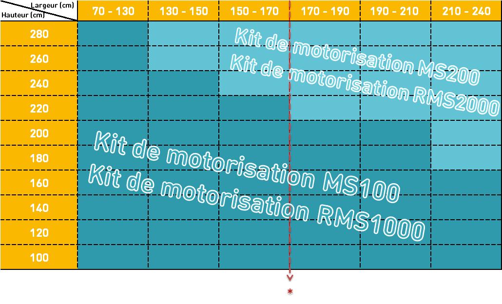 caractéristiques MS 200