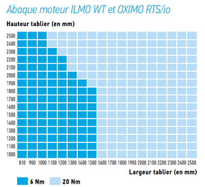remplacement_motorisation_BB_ilmo_oximo.PNG