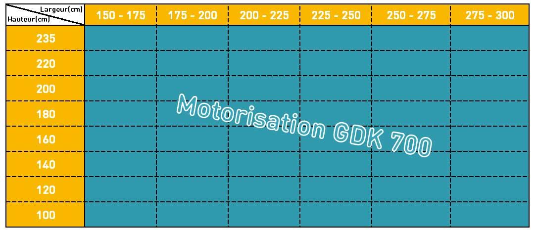 Comment choisir son moteur de garage - Comment choisir son visiophone ...