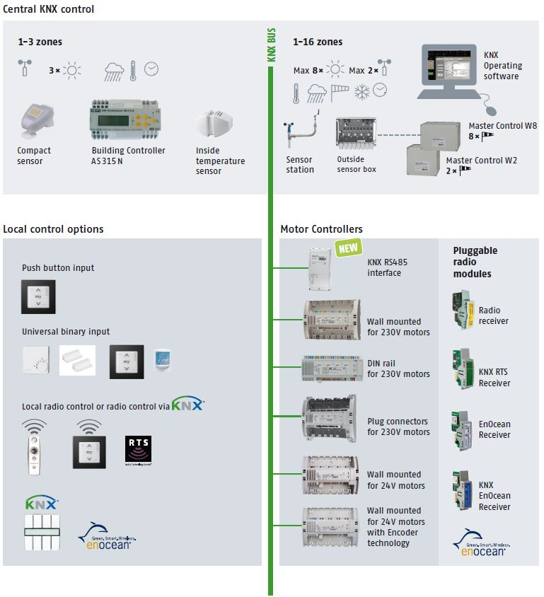 Fonctions Of Architecture Knx